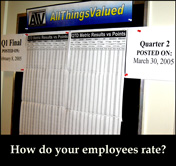 How do your employees rate?